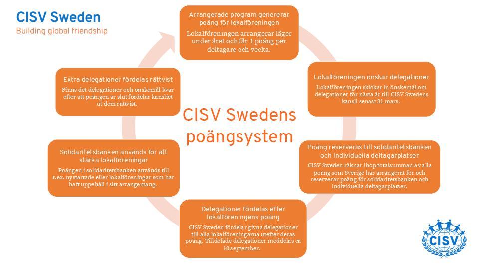 Internationella program - fördelning och poängsystem